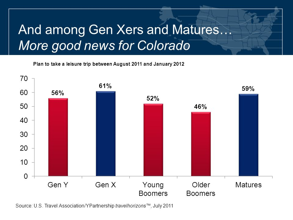 And among Gen Xers and Matures… More good news for Colorado Source: U.S. Travel Association/YPartnership travelhorizons™, July 2011 Plan to take a lei