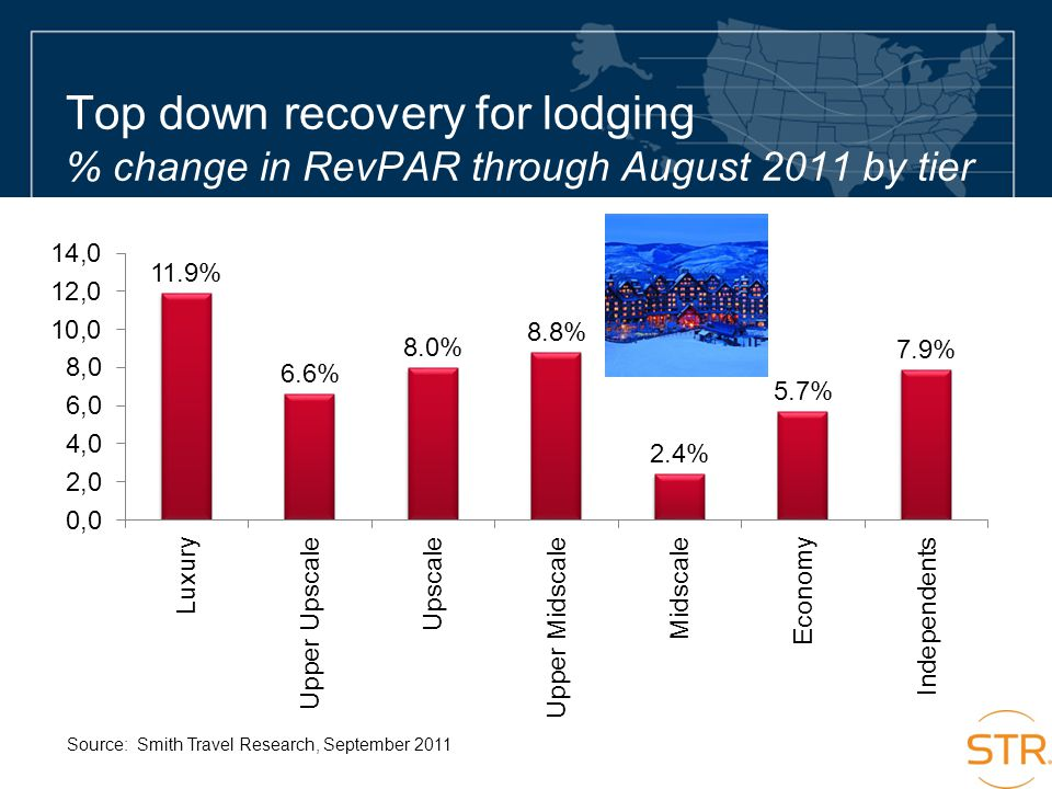 Top down recovery for lodging % change in RevPAR through August 2011 by tier Source: Smith Travel Research, September 2011