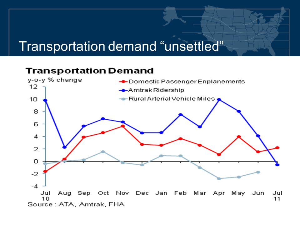 Transportation demand unsettled