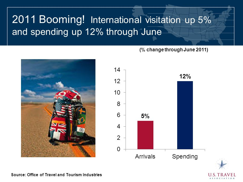 2011 Booming! International visitation up 5% and spending up 12% through June Source: Office of Travel and Tourism Industries (% change through June 2