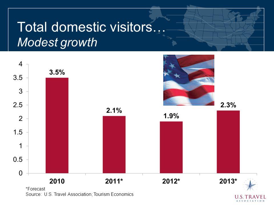 Total domestic visitors… Modest growth *Forecast Source: U.S. Travel Association; Tourism Economics