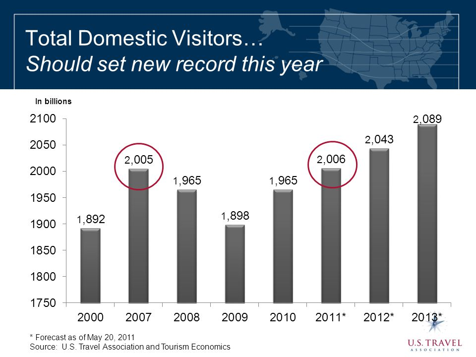 Total Domestic Visitors… Should set new record this year * Forecast as of May 20, 2011 Source: U.S. Travel Association and Tourism Economics In billio