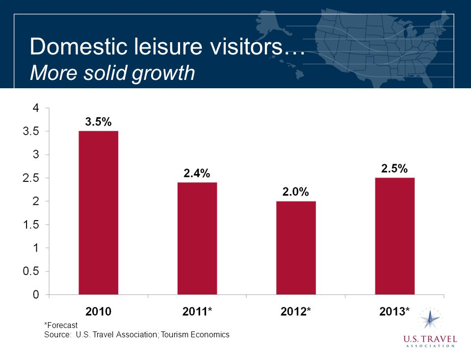 Domestic leisure visitors… More solid growth *Forecast Source: U.S.