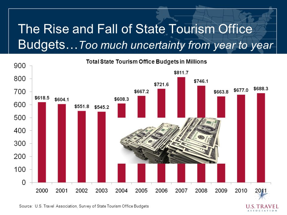 The Rise and Fall of State Tourism Office Budgets… Too much uncertainty from year to year Total State Tourism Office Budgets in Millions Source: U.S.