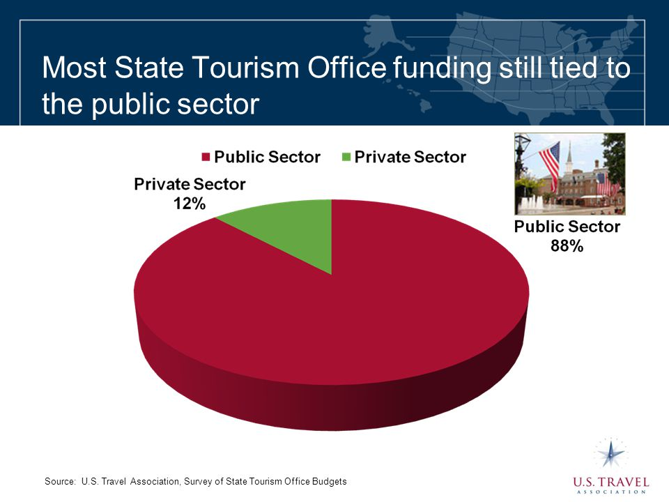 Most State Tourism Office funding still tied to the public sector Source: U.S. Travel Association, Survey of State Tourism Office Budgets