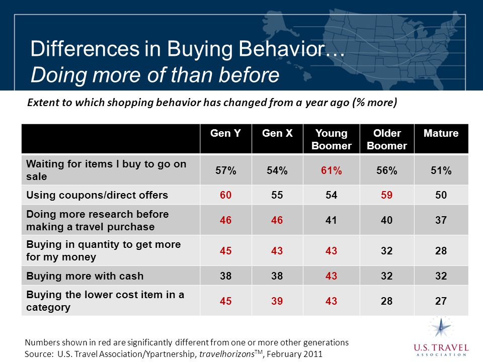 Differences in Buying Behavior… Doing more of than before Gen YGen XYoung Boomer Older Boomer Mature Waiting for items I buy to go on sale 57%54%61%56