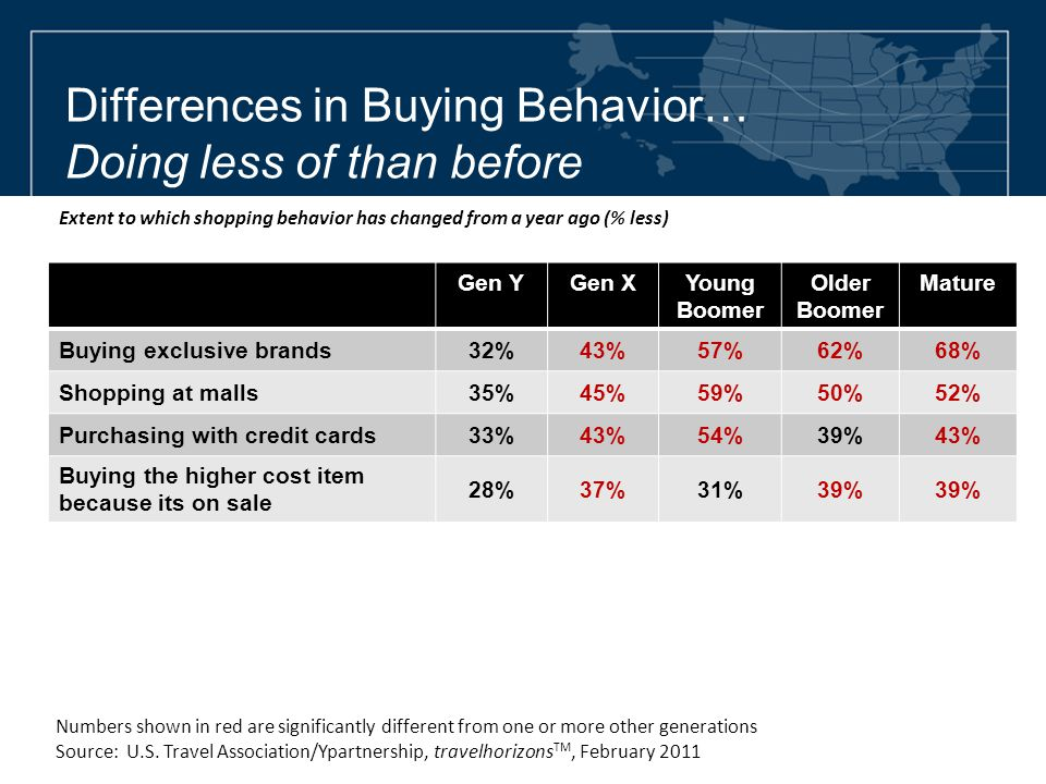 Differences in Buying Behavior… Doing less of than before Gen YGen XYoung Boomer Older Boomer Mature Buying exclusive brands32%43%57%62%68% Shopping a