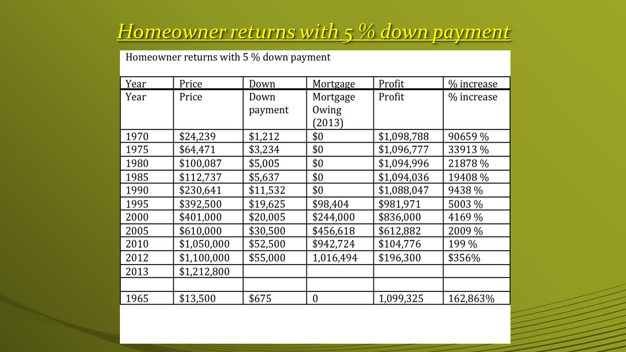 Homeowner returns with 5 % down payment