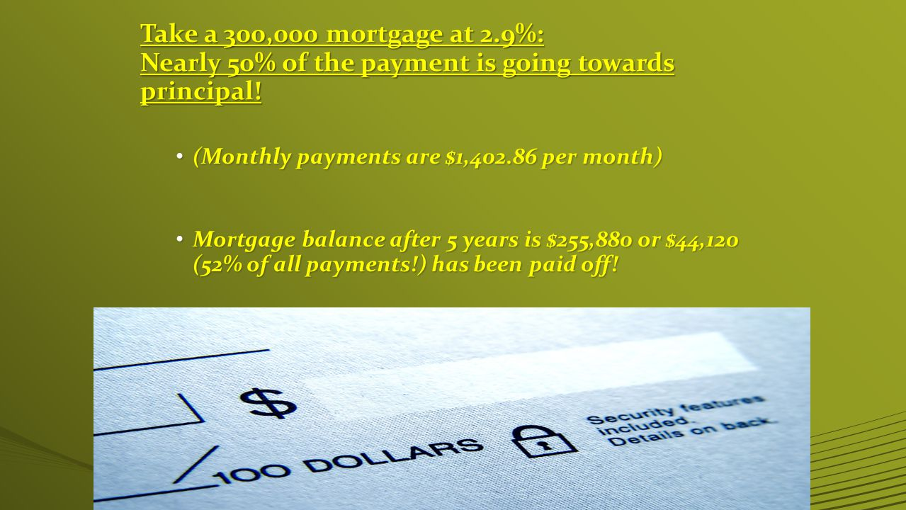 Take a 300,000 mortgage at 2.9%: Nearly 50% of the payment is going towards principal.