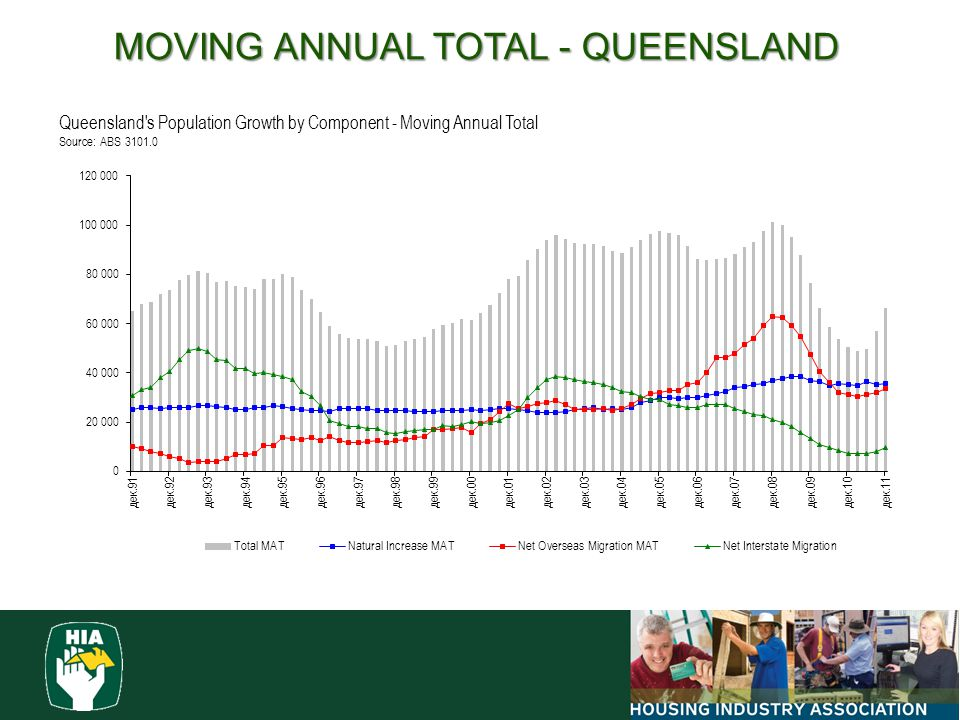 MOVING ANNUAL TOTAL - QUEENSLAND