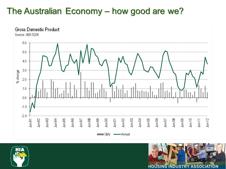 The Australian Economy – how good are we
