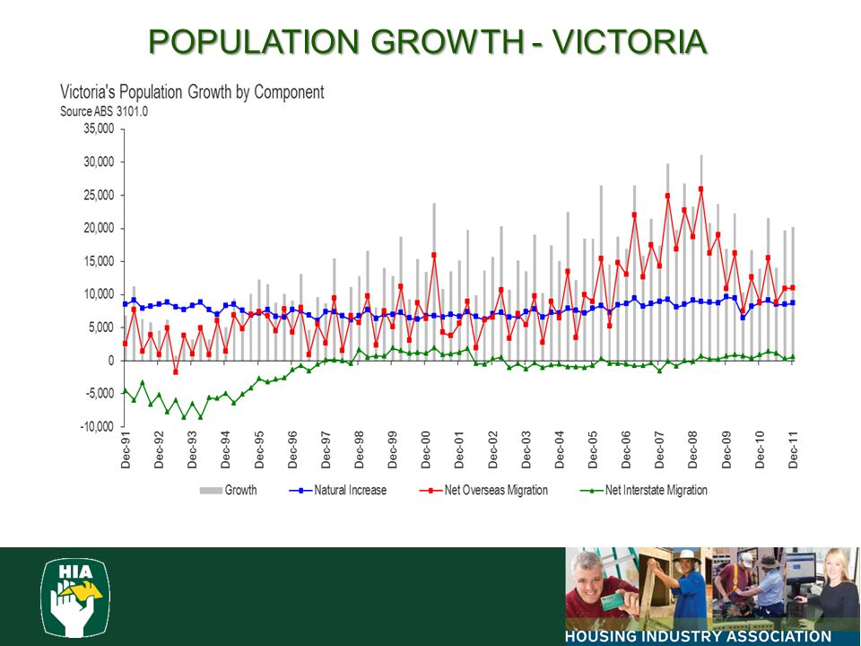 POPULATION GROWTH - VICTORIA