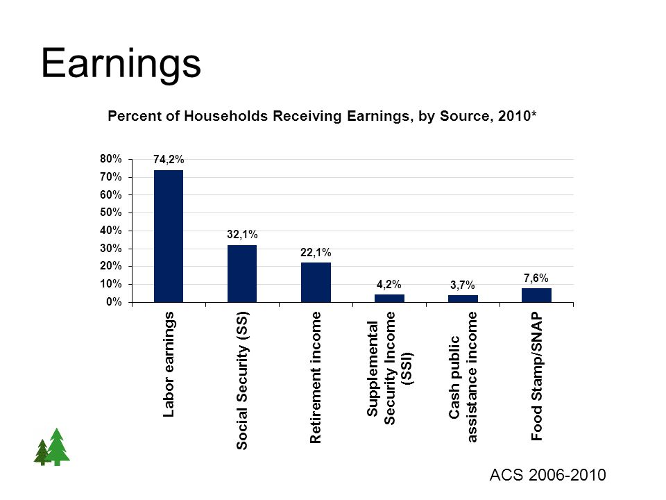 Earnings ACS 2006-2010
