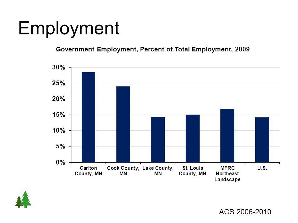 Employment ACS 2006-2010