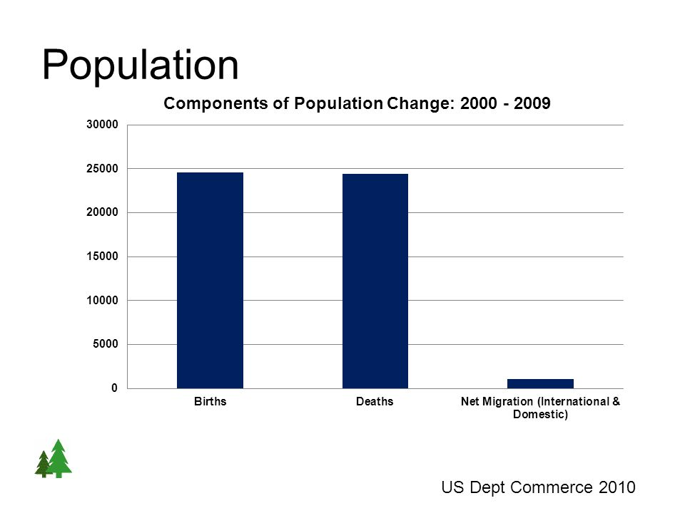 Population US Dept Commerce 2010