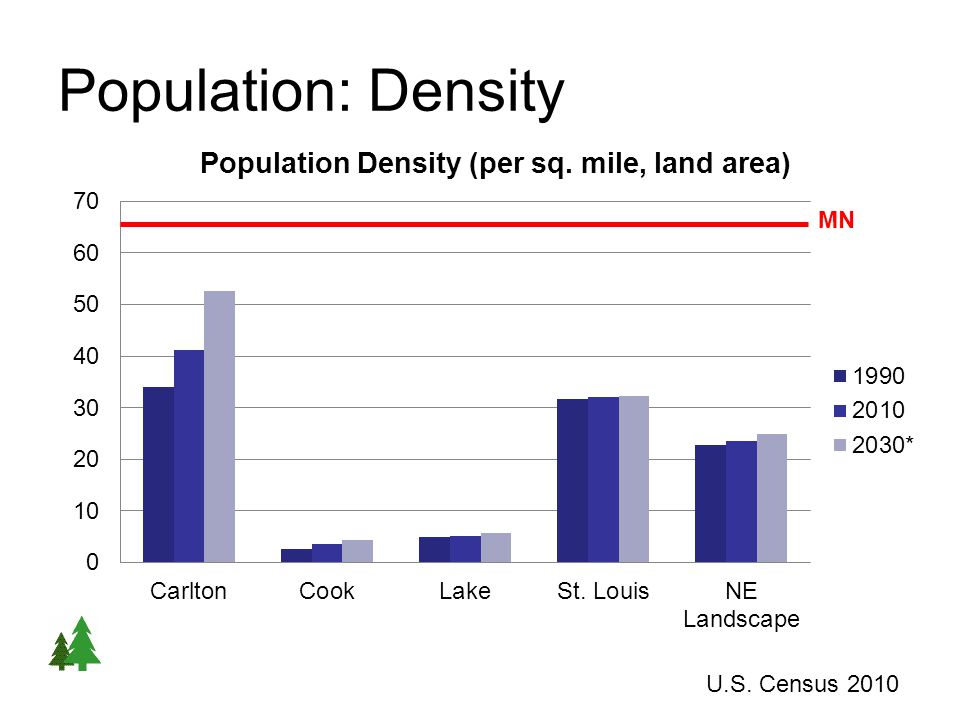 Population: Density U.S. Census 2010 MN