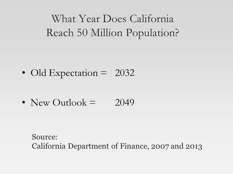 What Year Does California Reach 50 Million Population.