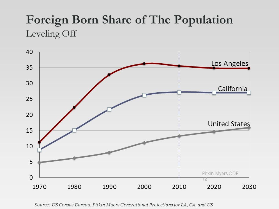 Foreign Born Share of The Population Leveling Off Source: US Census Bureau, Pitkin Myers Generational Projections for LA, CA, and US