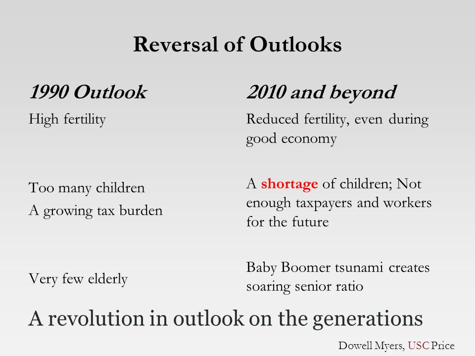 1990 Outlook High fertility Too many children A growing tax burden Very few elderly 2010 and beyond Reduced fertility, even during good economy A shortage of children; Not enough taxpayers and workers for the future Baby Boomer tsunamicreates soaring senior ratio A revolution in outlook on the generations Dowell Myers, USC Price Reversal of Outlooks