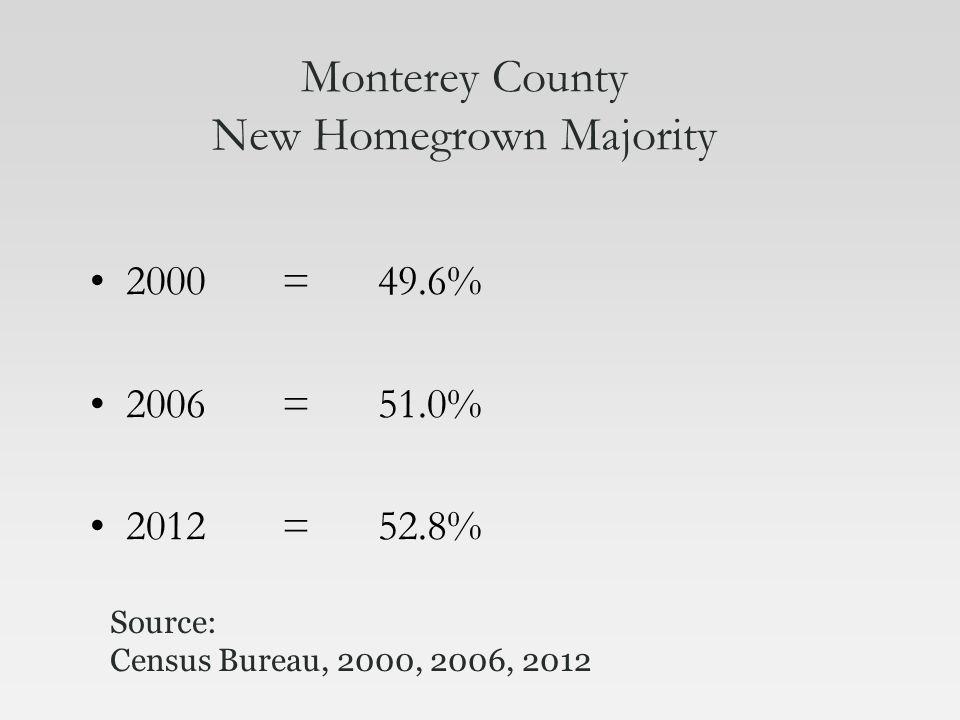 Monterey County New Homegrown Majority 2000=49.6% 2006=51.0% 2012=52.8% Source: Census Bureau, 2000, 2006, 2012