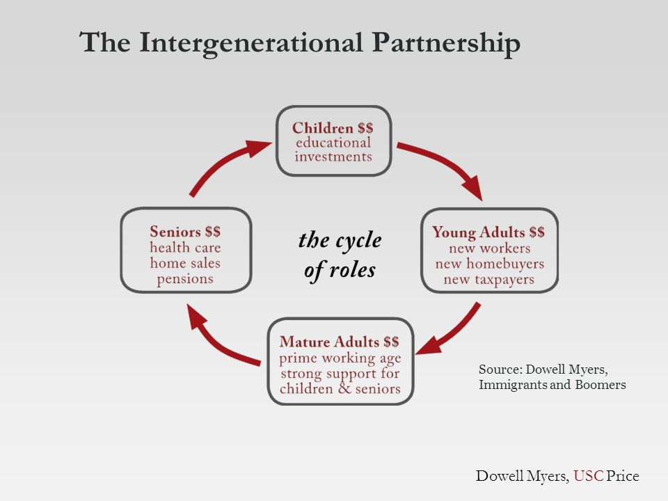 The Intergenerational Partnership Source: Dowell Myers, Immigrants and Boomers Dowell Myers, USC Price