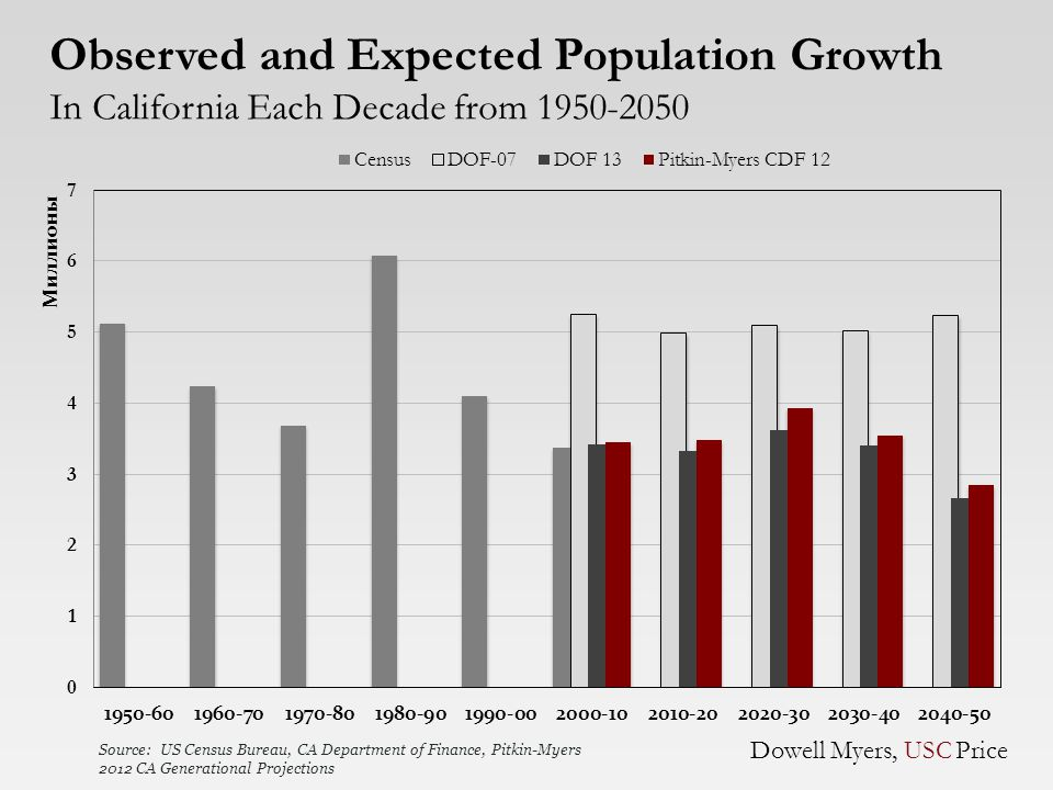 Observed and Expected Population Growth In California Each Decade from 1950-2050 Dowell Myers, USC Price Source: US Census Bureau, CA Department of Finance, Pitkin-Myers 2012 CA Generational Projections