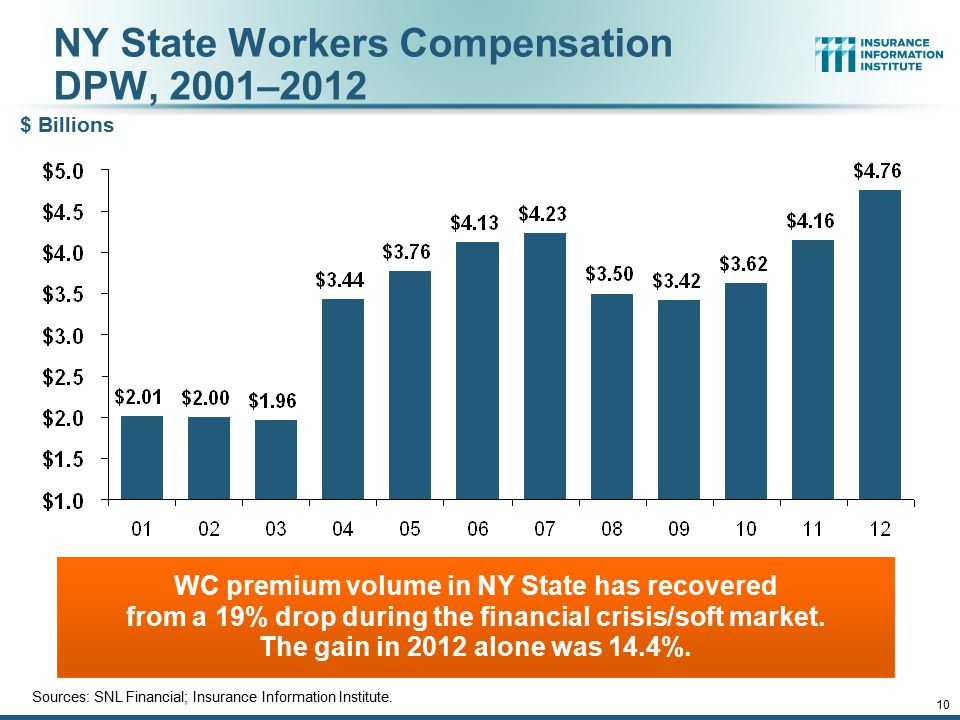 NY State Workers Compensation DPW, 2001–2012 WC premium volume in NY State has recovered from a 19% drop during the financial crisis/soft market.