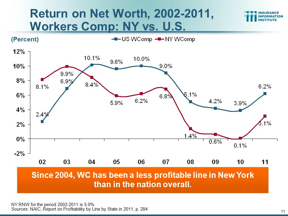 11 Return on Net Worth, 2002-2011, Workers Comp: NY vs.