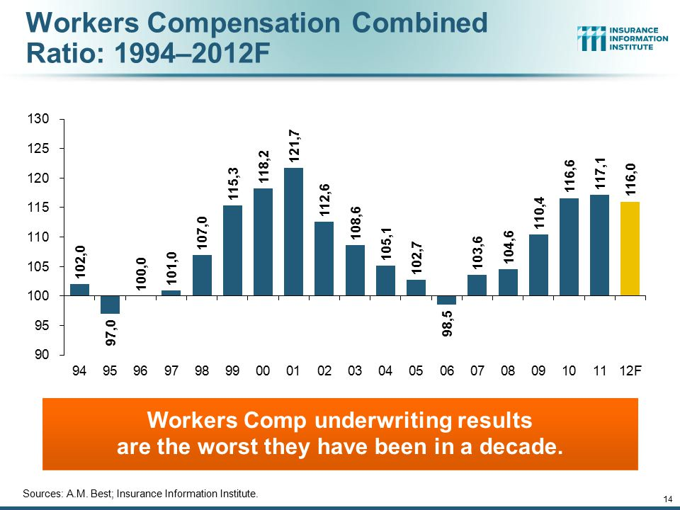 Workers Compensation Combined Ratio: 1994–2012F Workers Comp underwriting results are the worst they have been in a decade. Sources: A.M. Best; Insura