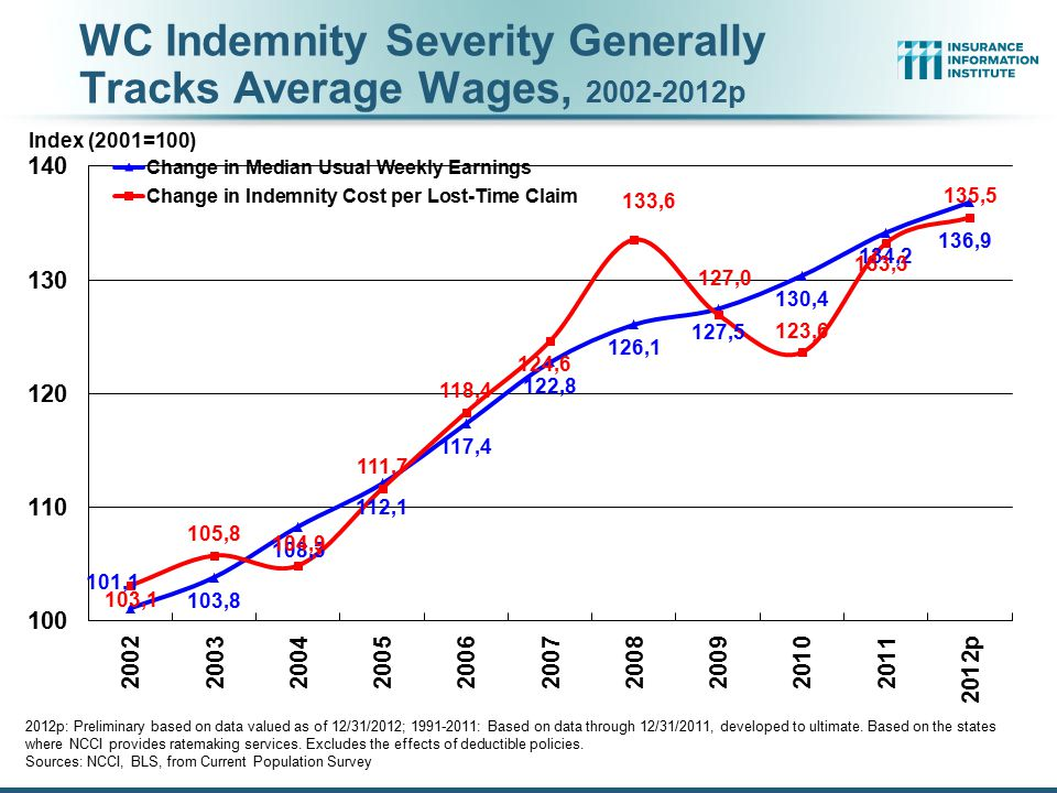 WC Indemnity Severity Generally Tracks Average Wages, 2002-2012p 2012p: Preliminary based on data valued as of 12/31/2012; 1991-2011: Based on data through 12/31/2011, developed to ultimate.