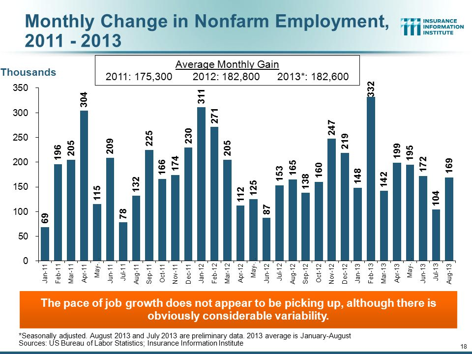 Monthly Change in Nonfarm Employment, 2011 - 2013 Thousands The pace of job growth does not appear to be picking up, although there is obviously considerable variability.