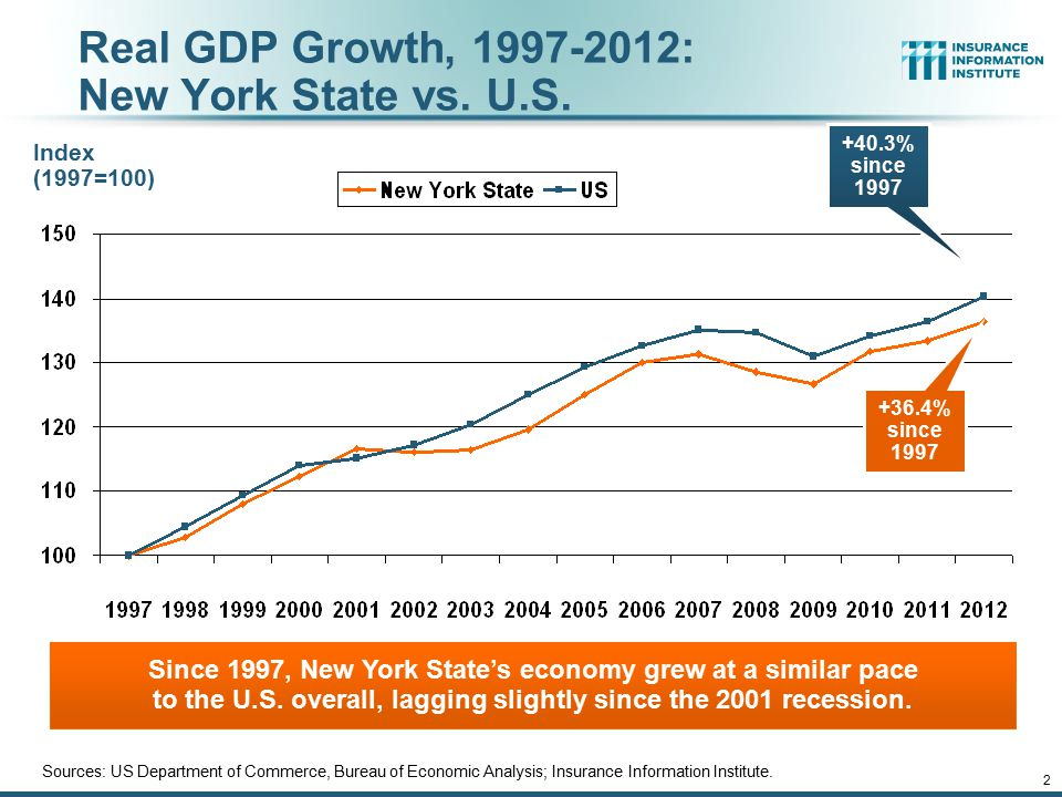 12/01/09 - 9pm 2 Real GDP Growth, 1997-2012: New York State vs.