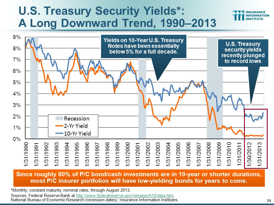 12/01/09 - 9pmeSlide – P6466 – The Financial Crisis and the Future of the P/C 24 U.S. Treasury Security Yields*: A Long Downward Trend, 1990–2013 *Mon