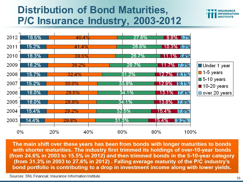 12/01/09 - 9pmeSlide – P6466 – The Financial Crisis and the Future of the P/C 25 Distribution of Bond Maturities, P/C Insurance Industry, 2003-2012 Sources: SNL Financial; Insurance Information Institute.