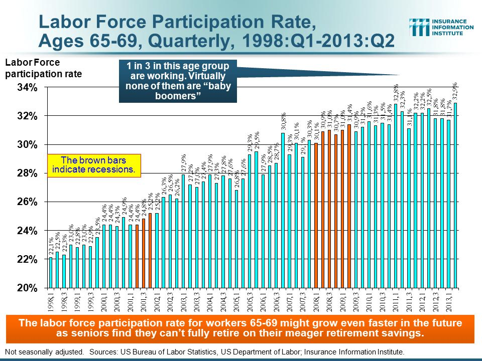Labor Force Participation Rate, Ages 65-69, Quarterly, 1998:Q1-2013:Q2 Not seasonally adjusted.
