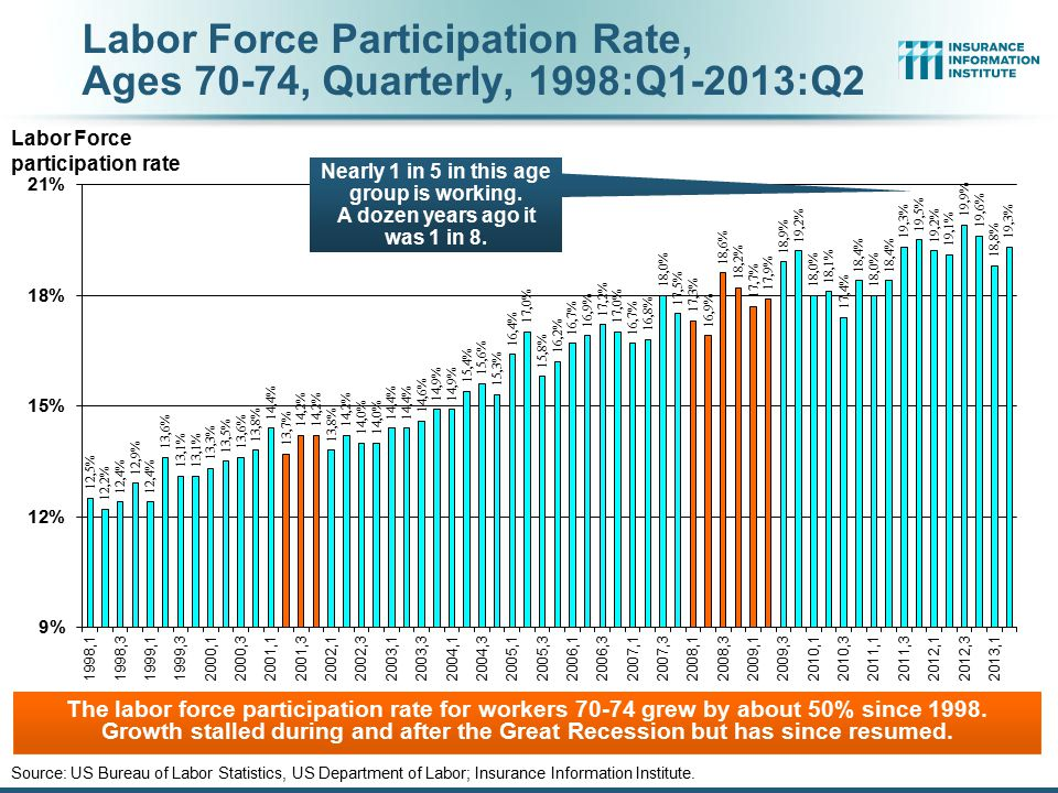 Labor Force Participation Rate, Ages 70-74, Quarterly, 1998:Q1-2013:Q2 Source: US Bureau of Labor Statistics, US Department of Labor; Insurance Inform