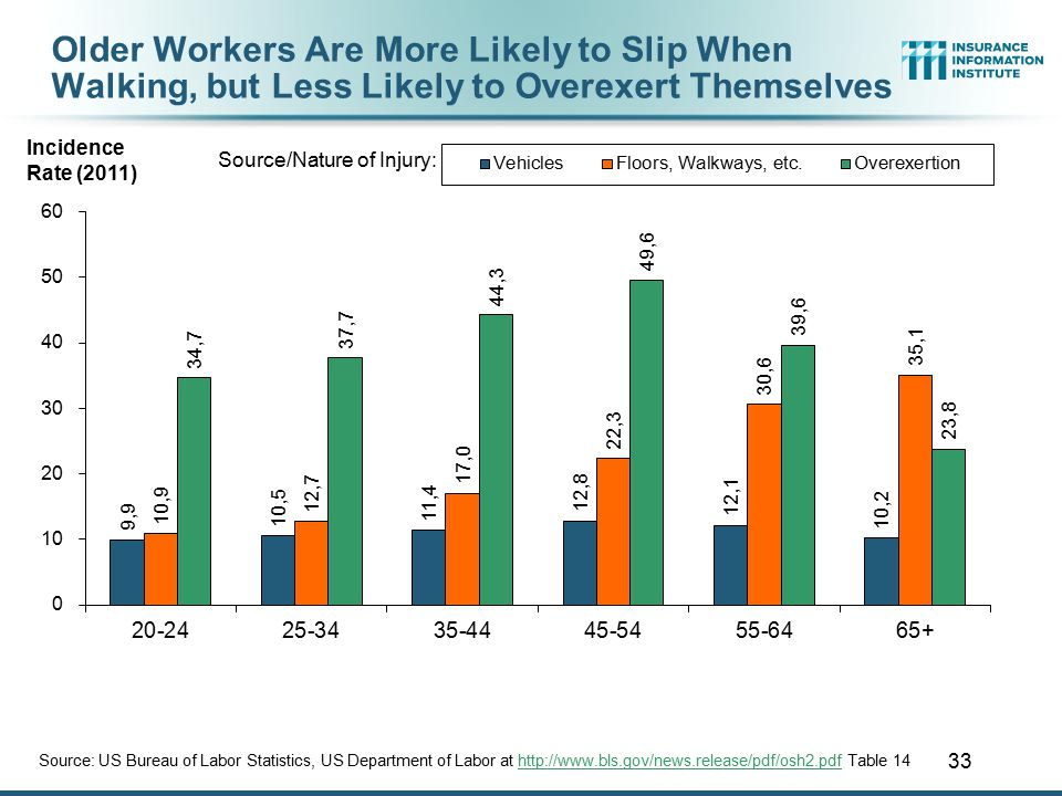 33 Older Workers Are More Likely to Slip When Walking, but Less Likely to Overexert Themselves Source: US Bureau of Labor Statistics, US Department of Labor at http://www.bls.gov/news.release/pdf/osh2.pdf Table 14http://www.bls.gov/news.release/pdf/osh2.pdf Incidence Rate (2011) Source/Nature of Injury: