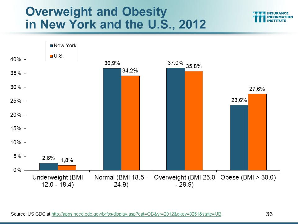 36 Overweight and Obesity in New York and the U.S., 2012 Source: US CDC at http://apps.nccd.cdc.gov/brfss/display.asp?cat=OB&yr=2012&qkey=8261&state=U