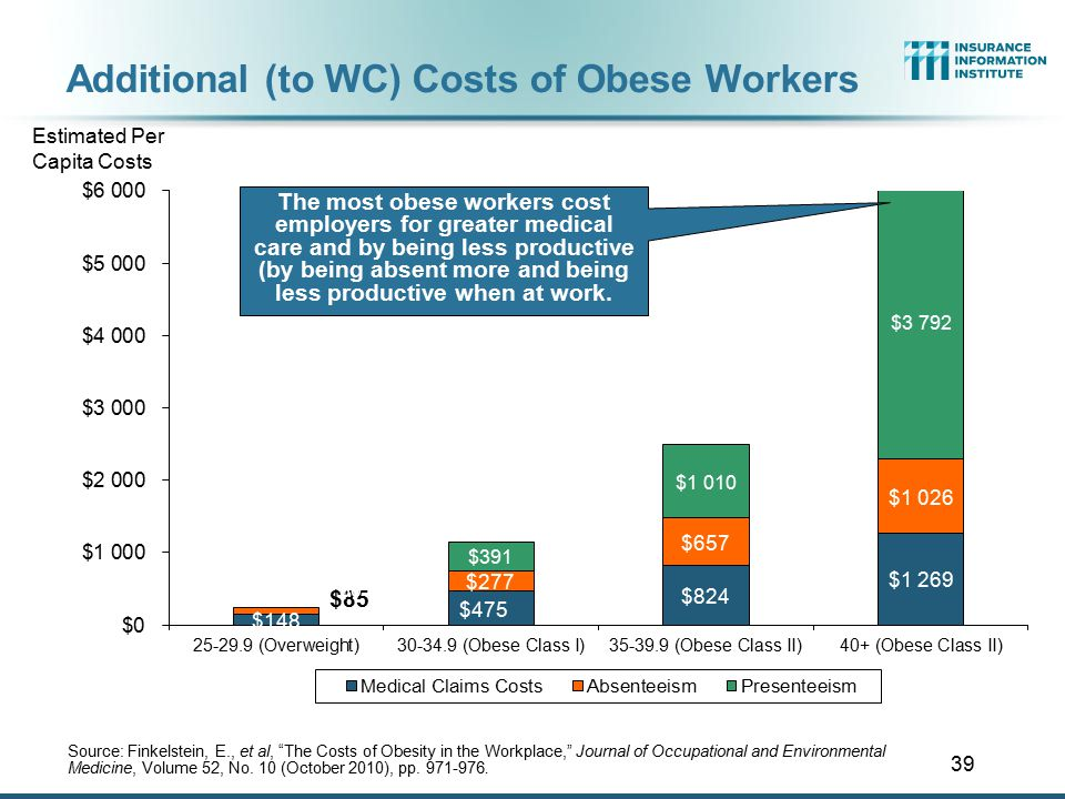 39 Additional (to WC) Costs of Obese Workers Source: Finkelstein, E., et al, The Costs of Obesity in the Workplace, Journal of Occupational and Environmental Medicine, Volume 52, No.