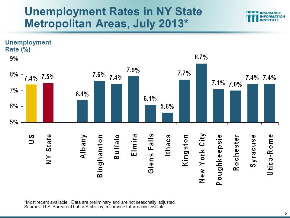 12/01/09 - 9pm 5 Unemployment Rates in NY State Metropolitan Areas, July 2013* Unemployment Rate (%) *Most recent available. Data are preliminary and