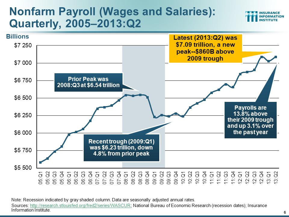 12/01/09 - 9pmeSlide – P6466 – The Financial Crisis and the Future of the P/C 6 Nonfarm Payroll (Wages and Salaries): Quarterly, 2005–2013:Q2 Note: Recession indicated by gray shaded column.