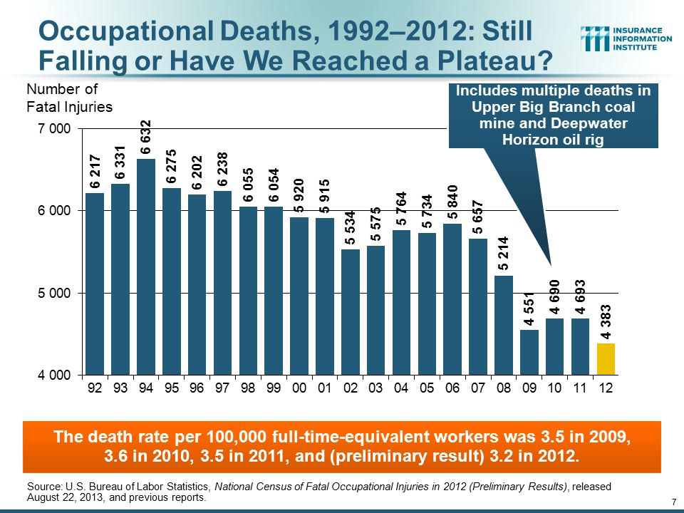 eSlide – P6466 – The Financial Crisis and the Future of the P/C 7 Occupational Deaths, 1992–2012: Still Falling or Have We Reached a Plateau.