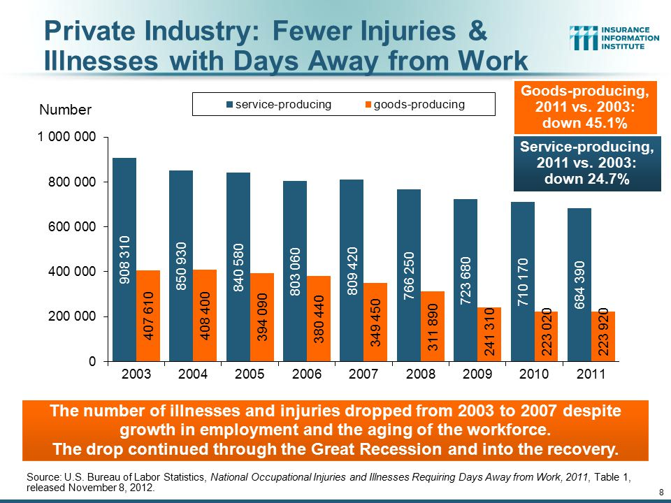 12/01/09 - 9pmeSlide – P6466 – The Financial Crisis and the Future of the P/C 8 Private Industry: Fewer Injuries & Illnesses with Days Away from Work