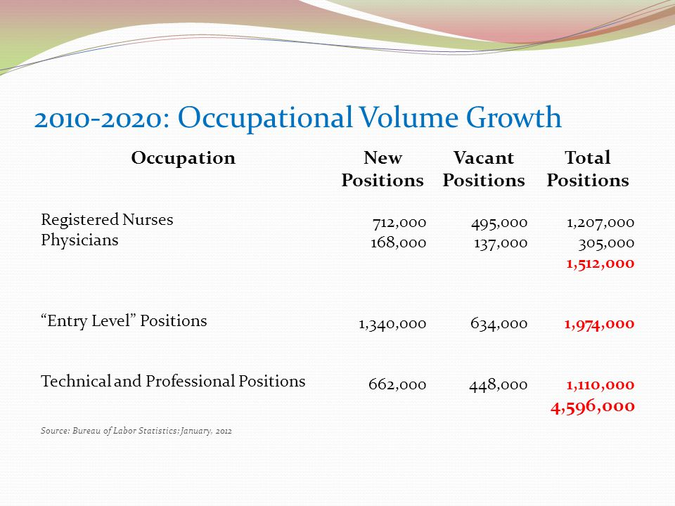 2010-2020: Occupational Volume Growth Occupation Registered Nurses Physicians Entry Level Positions Technical and Professional Positions Source: Bureau of Labor Statistics; January, 2012 New Positions 712,000 168,000 1,340,000 662,000 Vacant Positions 495,000 137,000 634,000 448,000 Total Positions 1,207,000 305,000 1,512,000 1,974,000 1,110,000 4,596,000