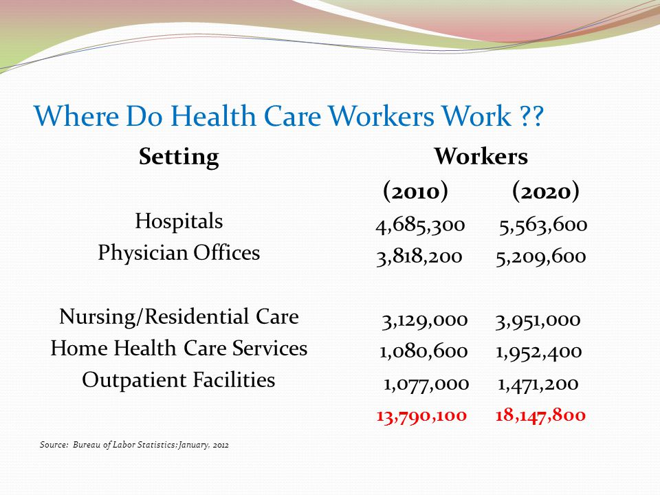 Where Do Health Care Workers Work ?.