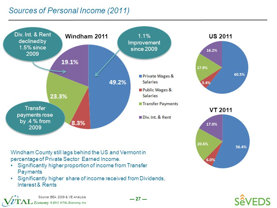 — 27 — © 2013 ViTAL Economy, Inc. Sources of Personal Income (2011) US 2011 VT 2011 Windham 2011 Windham County still lags behind the US and Vermont i