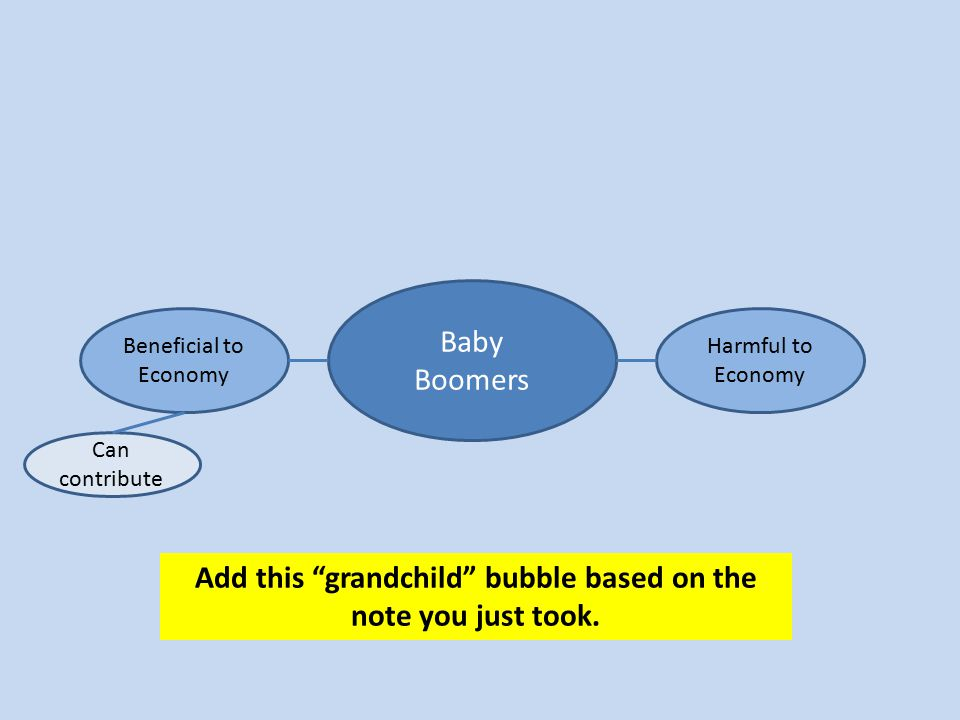 "Baby Boomers Beneficial to Economy Harmful to Economy Add this ""grandchild"" bubble based on the note you just took. Can contribute"