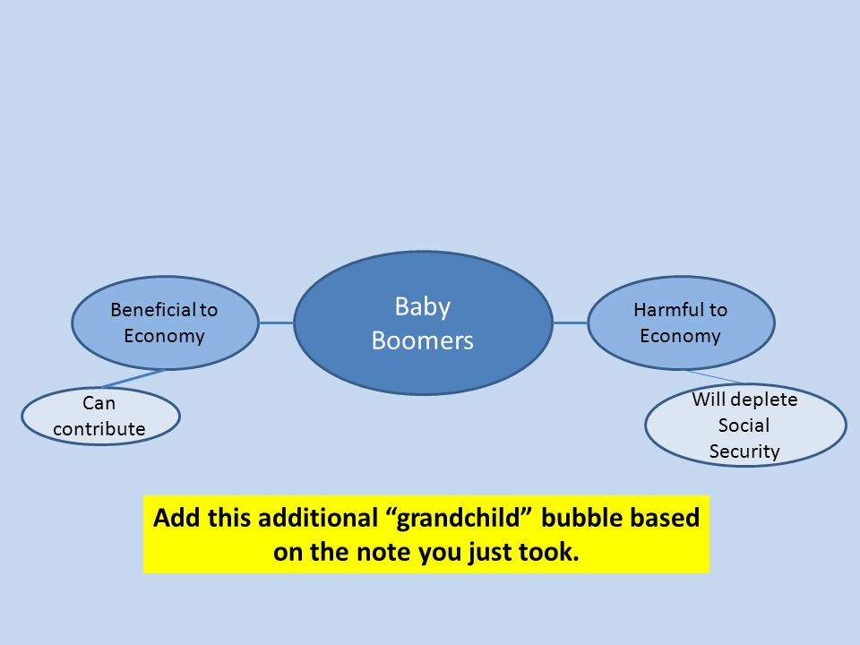 "Add this additional ""grandchild"" bubble based on the note you just took. Baby Boomers Beneficial to Economy Harmful to Economy Can contribute Will dep"