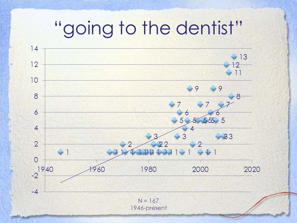 going to the dentist N = 167 1946-present