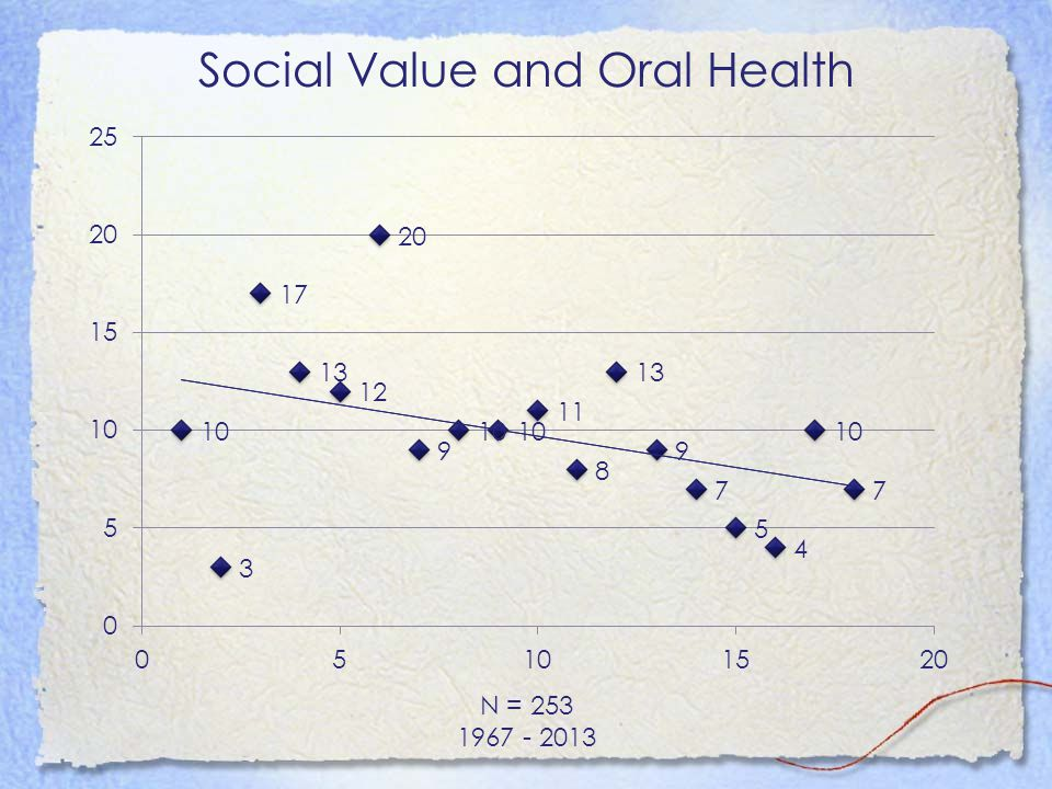 Social Value and Oral Health N = 253 1967 - 2013